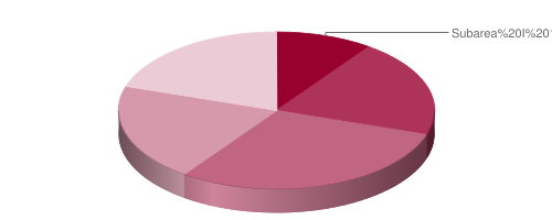 Pie chart of approximate test weighting.